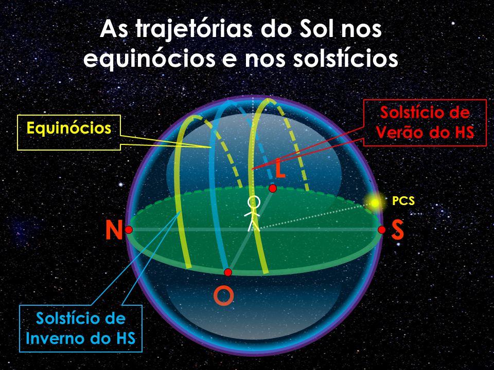 O N L S As trajetórias do Sol nos equinócios e nos solstícios PCS Solstício de Verão do HS Solstício de Inverno do HS Equinócios