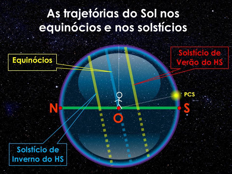 N S As trajetórias do Sol nos equinócios e nos solstícios PCS Equinócios O Solstício de Inverno do HS Solstício de Verão do HS