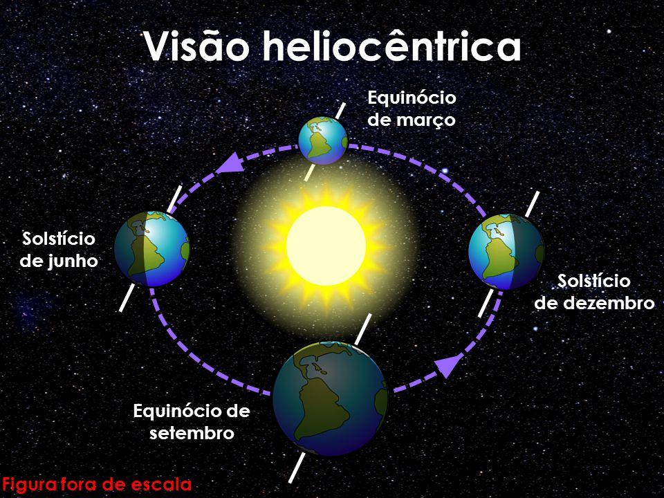 Visão heliocêntrica Figura fora de escala Solstício de junho Solstício de dezembro Equinócio de março Equinócio de setembro