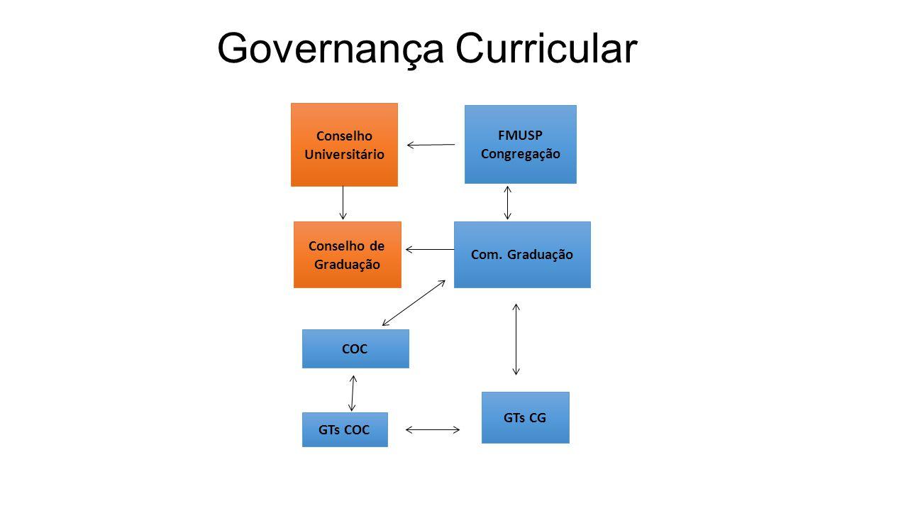 Governança Curricular FMUSP Congregação Com. Graduação Conselho Universitário Conselho de Graduação COC GTs COC GTs CG