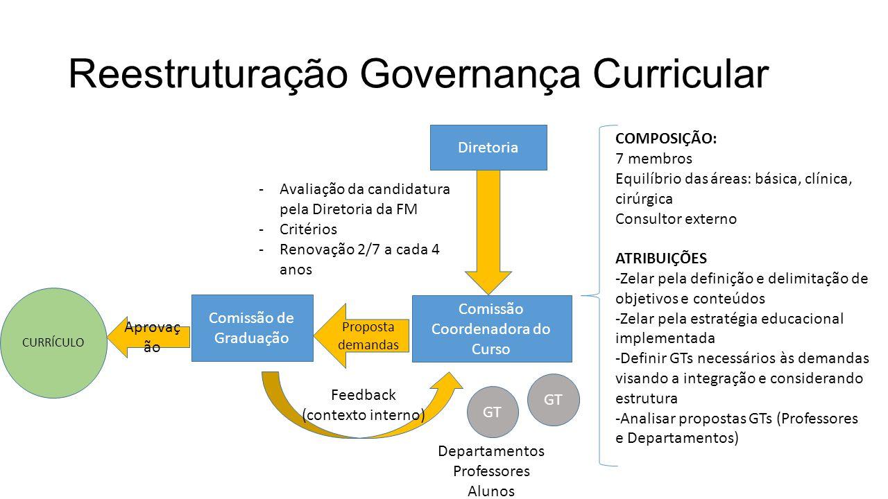 Reestruturação Governança Curricular CURRÍCULO Comissão de Graduação Comissão Coordenadora do Curso COMPOSIÇÃO: 7 membros Equilíbrio das áreas: básica