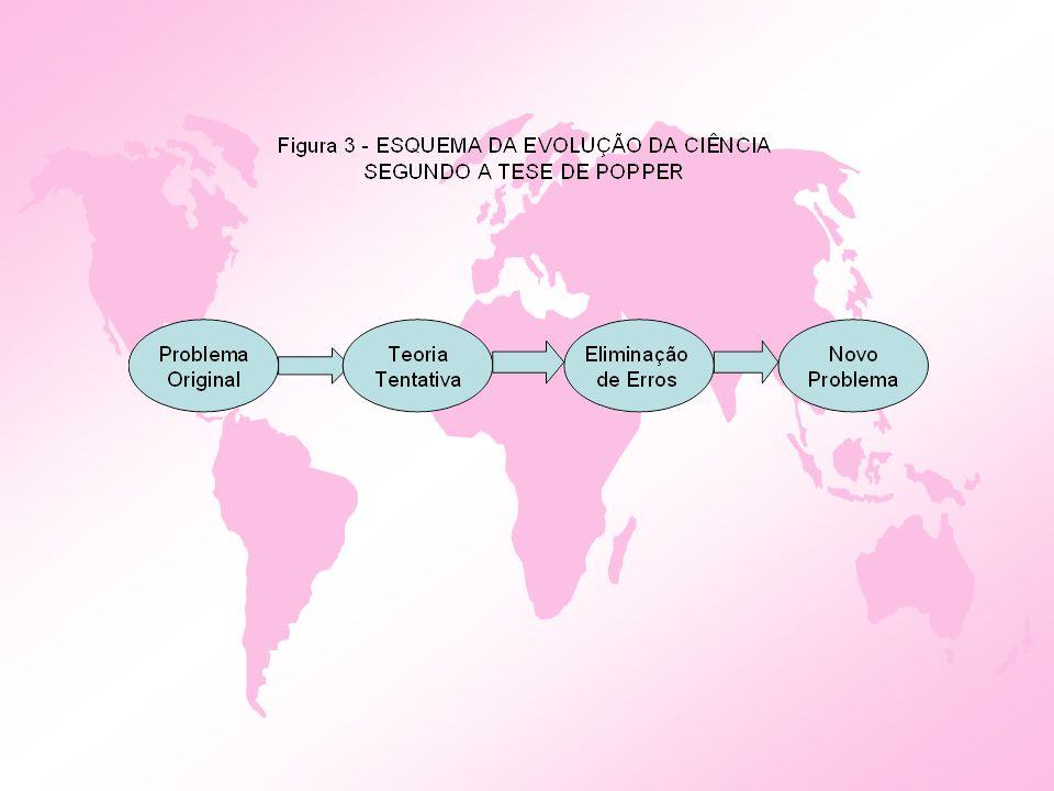 Ciência Normal ou Paradigmática Aplicável e útil Possui Paradigmas aceitos e compartilhados Princípios da Linha de Montagem em Serie Produção em Células de Manufatura Paradigmas