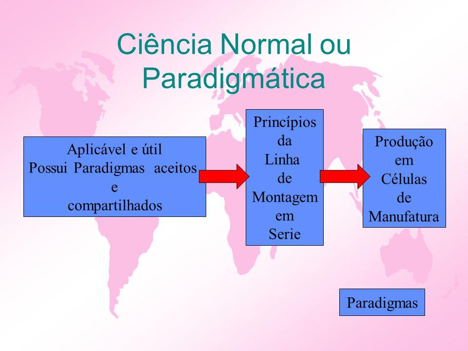 Ciência Normal ou Paradigmática Aplicável e útil Possui Paradigmas aceitos e compartilhados Princípios da Linha de Montagem em Serie Produção em Célul