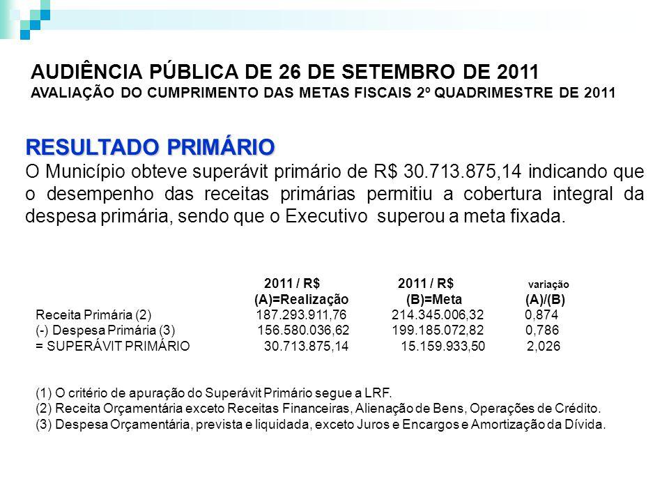 RESULTADO PRIMÁRIO O Município obteve superávit primário de R$ 30.713.875,14 indicando que o desempenho das receitas primárias permitiu a cobertura integral da despesa primária, sendo que o Executivo superou a meta fixada.