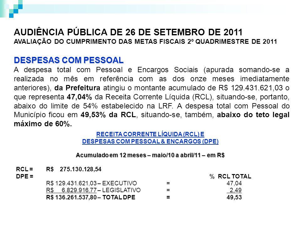 DÍVIDA CONSOLIDADA Importante indicador de solvência fiscal segundo a LRF, a Dívida Consolidada Líquida (DCL) em 31/08/2011 é igual a zero, tendo em vista que o Ativo Disponível, mais os Haveres Financeiros, menos os Restos a Pagar Processados totalizaram R$ 77.748.772,00, enquanto a Dívida Consolidada ficou em R$ 1.446.120,65.