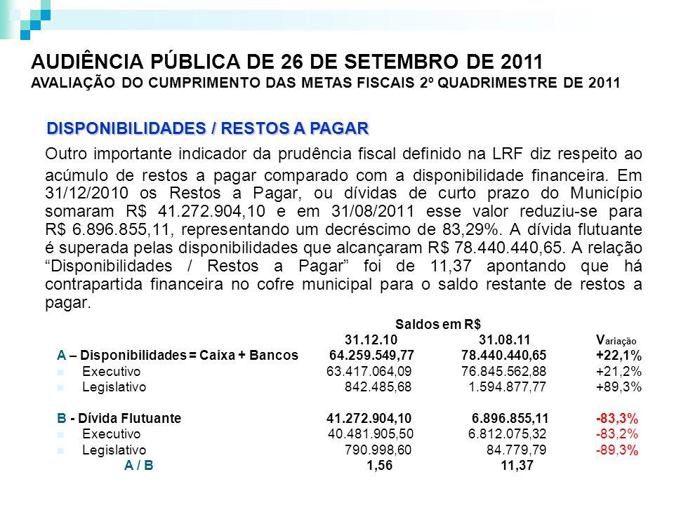 Outro importante indicador da prudência fiscal definido na LRF diz respeito ao acúmulo de restos a pagar comparado com a disponibilidade financeira.