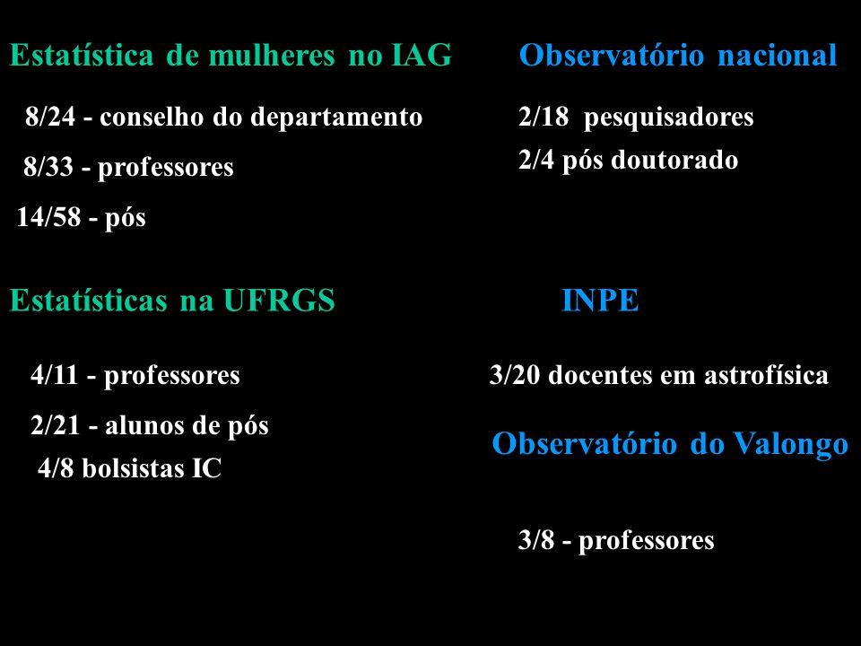 Estatística de mulheres no IAG 8/33 - professores 14/58 - pós Estatísticas na UFRGS 4/11 - professores 2/21 - alunos de pós 4/8 bolsistas IC 8/24 - conselho do departamento Observatório nacional 2/18 pesquisadores 2/4 pós doutorado INPE 3/20 docentes em astrofísica Observatório do Valongo 3/8 - professores