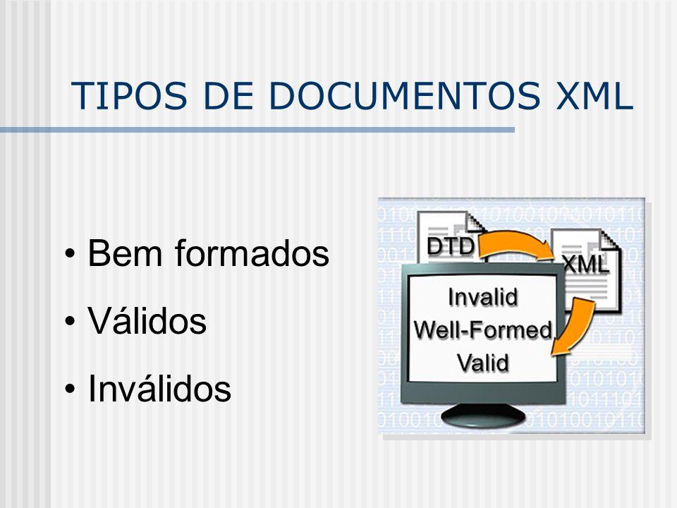 TIPOS DE DOCUMENTOS XML Bem formados Válidos Inválidos