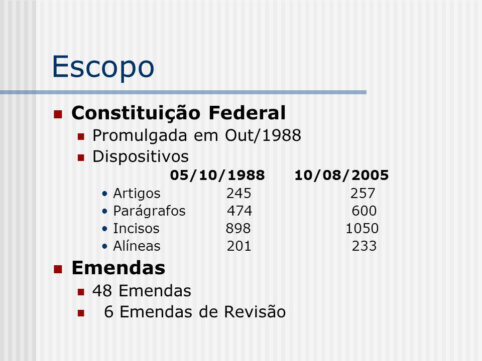 Escopo Constituição Federal Promulgada em Out/1988 Dispositivos 05/10/198810/08/2005 Artigos 245 257 Parágrafos 474 600 Incisos 898 1050 Alíneas 201 2