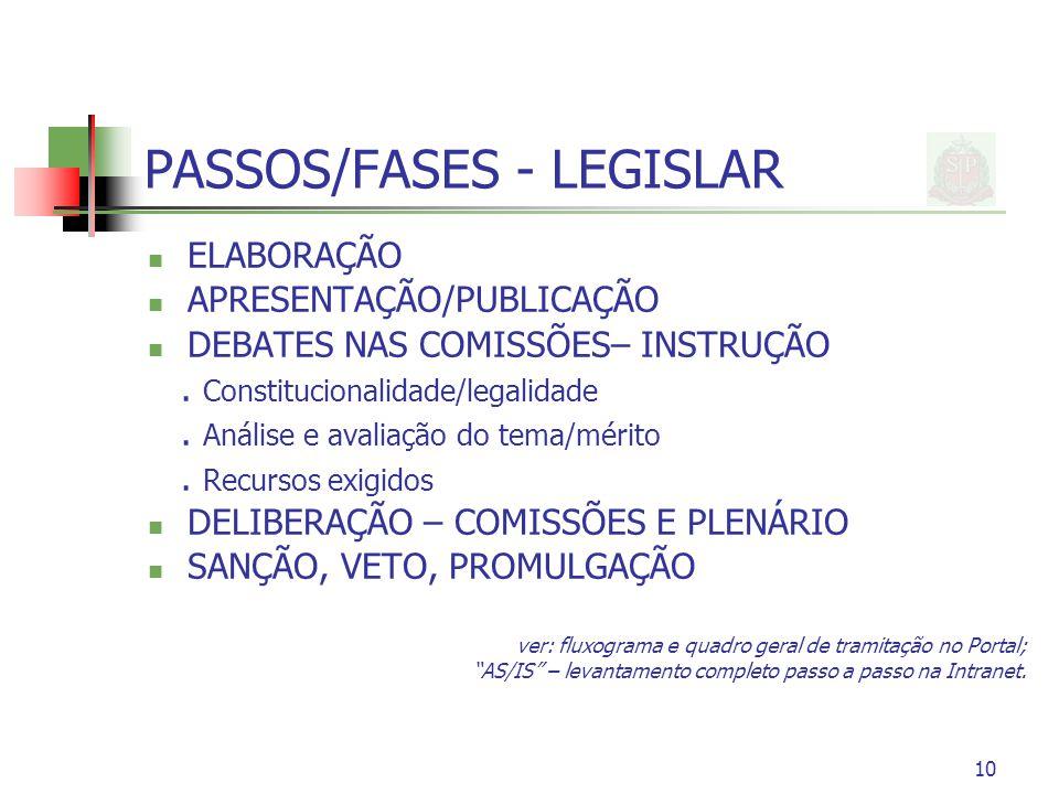 10 PASSOS/FASES - LEGISLAR ELABORAÇÃO APRESENTAÇÃO/PUBLICAÇÃO DEBATES NAS COMISSÕES– INSTRUÇÃO. Constitucionalidade/legalidade. Análise e avaliação do