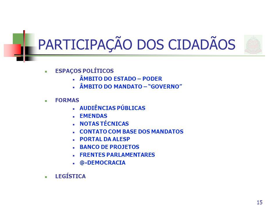 15 PARTICIPAÇÃO DOS CIDADÃOS ESPAÇOS POLÍTICOS ÂMBITO DO ESTADO – PODER ÂMBITO DO MANDATO – GOVERNO FORMAS AUDIÊNCIAS PÚBLICAS EMENDAS NOTAS TÉCNICAS CONTATO COM BASE DOS MANDATOS PORTAL DA ALESP BANCO DE PROJETOS FRENTES PARLAMENTARES @-DEMOCRACIA LEGÍSTICA
