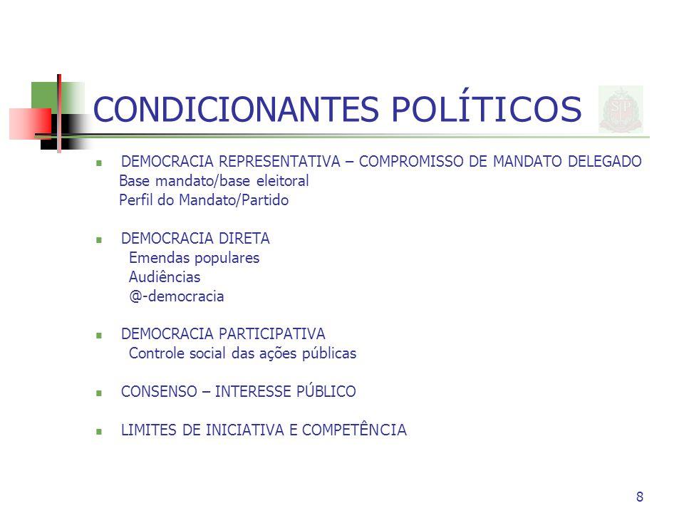 8 CONDICIONANTES POLÍTICOS DEMOCRACIA REPRESENTATIVA – COMPROMISSO DE MANDATO DELEGADO Base mandato/base eleitoral Perfil do Mandato/Partido DEMOCRACIA DIRETA Emendas populares Audiências @-democracia DEMOCRACIA PARTICIPATIVA Controle social das ações públicas CONSENSO – INTERESSE PÚBLICO LIMITES DE INICIATIVA E COMPET ÊNCIA