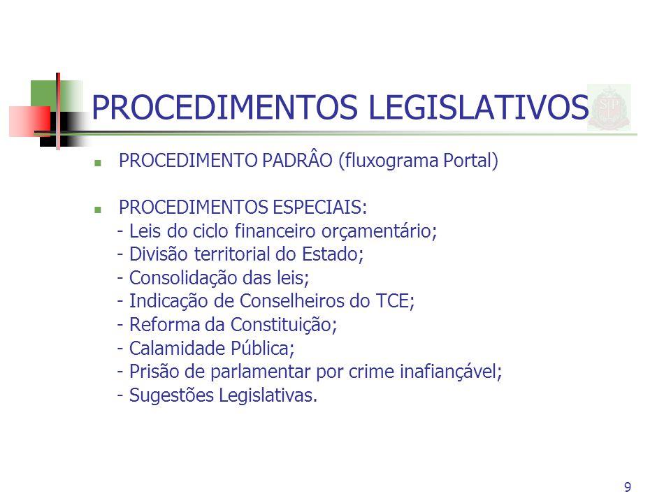 9 PROCEDIMENTOS LEGISLATIVOS PROCEDIMENTO PADRÂO (fluxograma Portal) PROCEDIMENTOS ESPECIAIS: - Leis do ciclo financeiro orçamentário; - Divisão territorial do Estado; - Consolidação das leis; - Indicação de Conselheiros do TCE; - Reforma da Constituição; - Calamidade Pública; - Prisão de parlamentar por crime inafiançável; - Sugestões Legislativas.