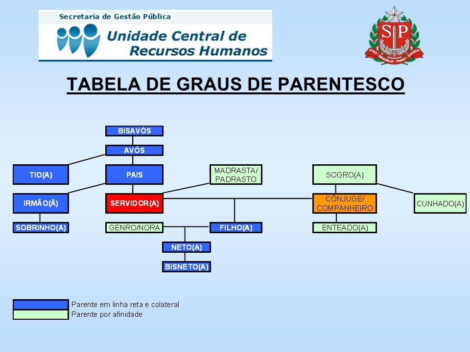 TABELA DE GRAUS DE PARENTESCO