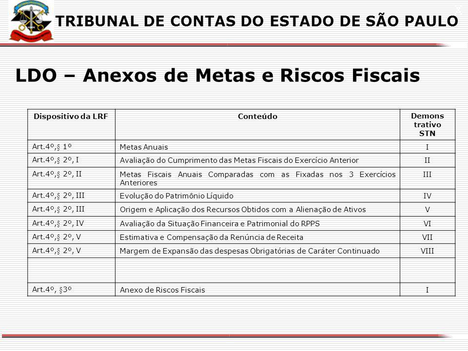 X LDO – Anexos de Metas e Riscos Fiscais  Portarias STN 470 e 471, de 31/08/04  Padronização dos anexos que acompanham a LDO definidos na LRF  Manu
