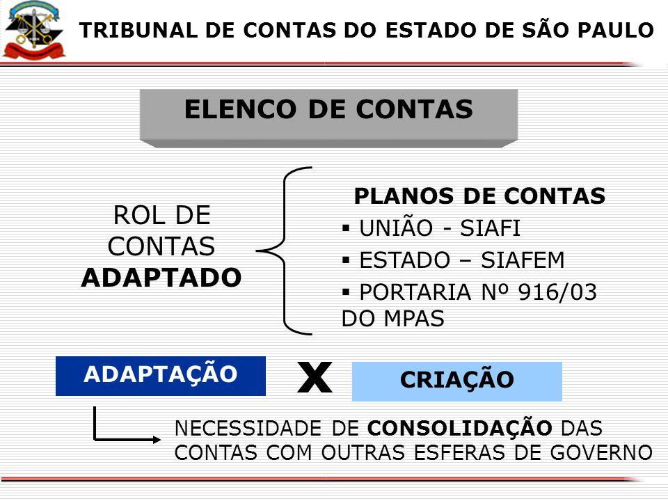 X Estrutura do Elenco de Contas X TRIBUNAL DE CONTAS DO ESTADO DE SÃO PAULO GRUPOS DE CONTAS 1.ATIVO... 1.9 ATIVO COMPENSADO EXECUÇÃO ORÇAMENTÁRIA E F