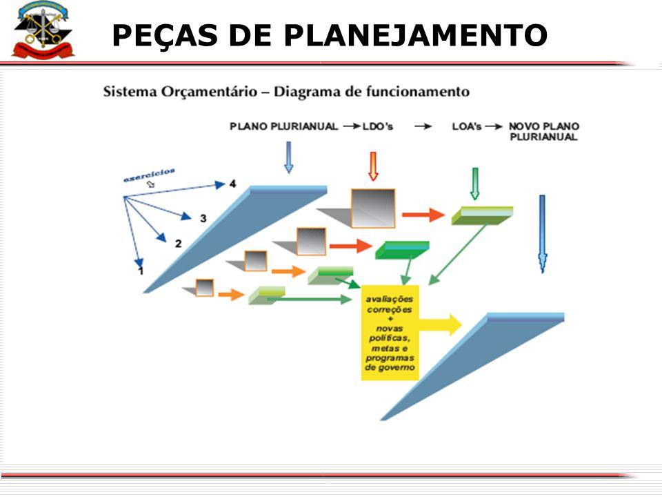 X Atuar junto aos Municípios como colaborador na formulação das políticas estratégicas de governo numa estrutura de programas, projetos, atividades e