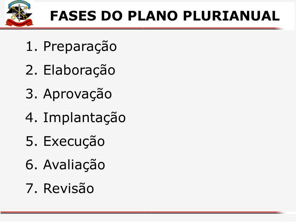 X FASES DO PLANO PLURIANUAL 1.Preparação 2. Elaboração 3.