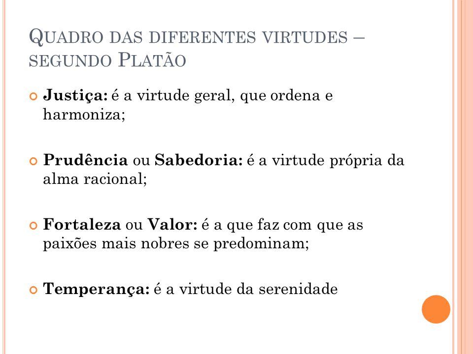 Q UADRO DAS DIFERENTES VIRTUDES – SEGUNDO P LATÃO Justiça: é a virtude geral, que ordena e harmoniza; Prudência ou Sabedoria: é a virtude própria da a