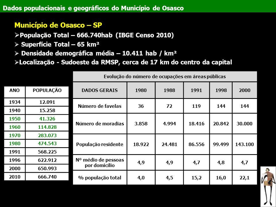 Dados populacionais e geográficos do Município de Osasco Município de Osasco – SP  População Total – 666.740hab (IBGE Censo 2010)  Superfície Total