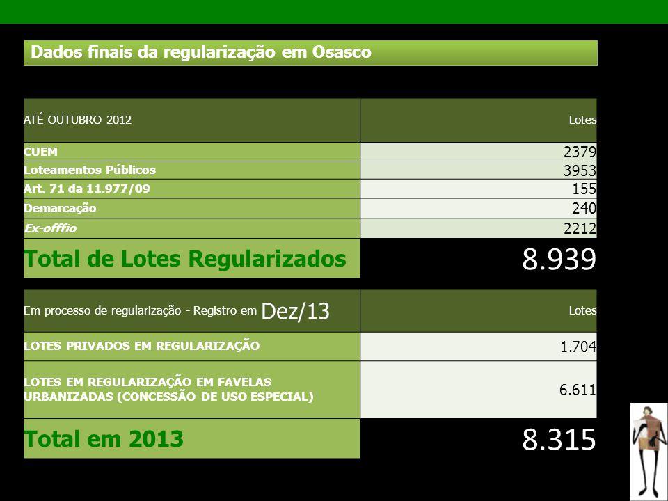 ATÉ OUTUBRO 2012Lotes CUEM 2379 Loteamentos Públicos 3953 Art. 71 da 11.977/09 155 Demarcação 240 Ex-offfio 2212 Total de Lotes Regularizados 8.939 Em