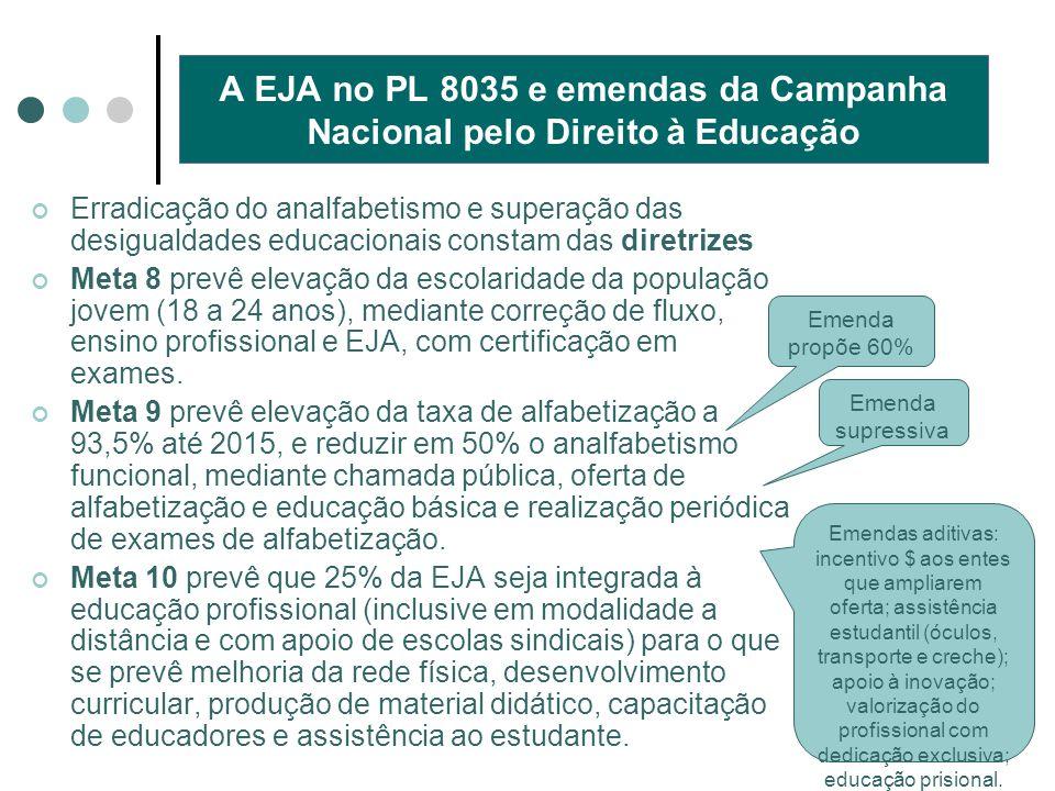 A EJA no PL 8035 e emendas da Campanha Nacional pelo Direito à Educação Erradicação do analfabetismo e superação das desigualdades educacionais consta