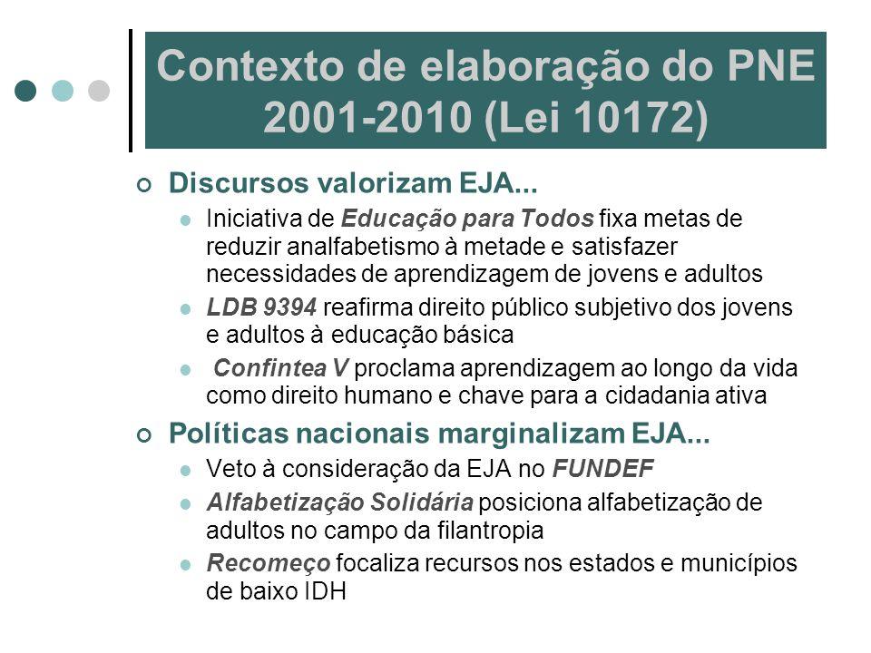 Contexto de elaboração do PNE 2001-2010 (Lei 10172) Discursos valorizam EJA... Iniciativa de Educação para Todos fixa metas de reduzir analfabetismo à