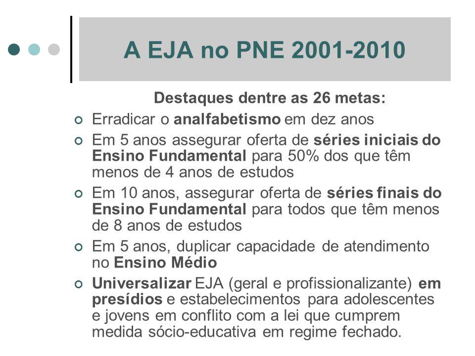A EJA no PNE 2001-2010 Destaques dentre as 26 metas: Erradicar o analfabetismo em dez anos Em 5 anos assegurar oferta de séries iniciais do Ensino Fun