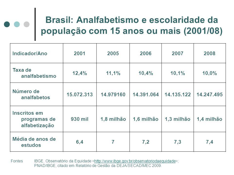 Indicador/Ano20012005200620072008 Taxa de analfabetismo 12,4%11,1%10,4%10,1%10,0% Número de analfabetos 15.072.31314.97916014.391.06414.135.12214.247.