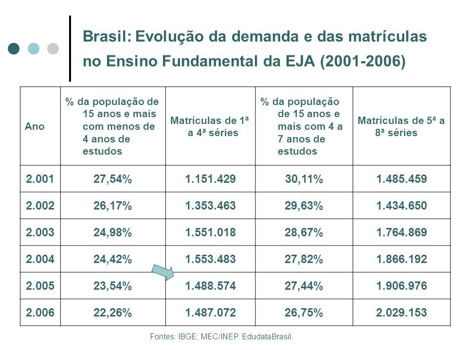 Brasil: Evolução da demanda e das matrículas no Ensino Fundamental da EJA (2001-2006) Ano % da população de 15 anos e mais com menos de 4 anos de estu