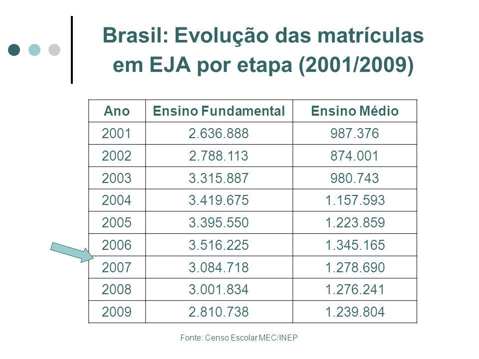 Brasil: Evolução das matrículas em EJA por etapa (2001/2009) AnoEnsino FundamentalEnsino Médio 20012.636.888987.376 20022.788.113874.001 20033.315.887