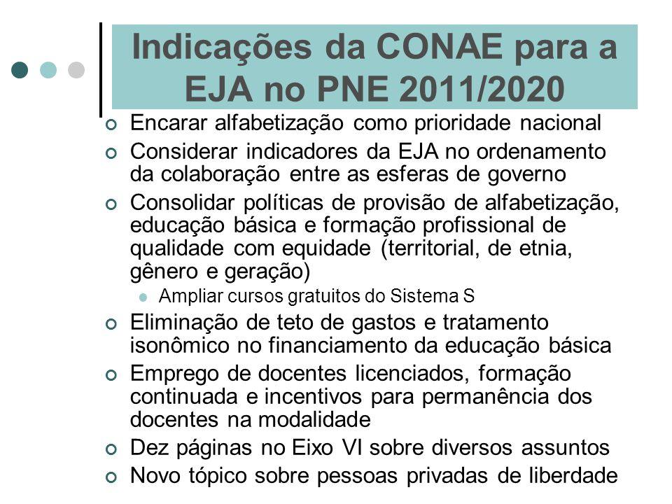 Indicações da CONAE para a EJA no PNE 2011/2020 Encarar alfabetização como prioridade nacional Considerar indicadores da EJA no ordenamento da colabor