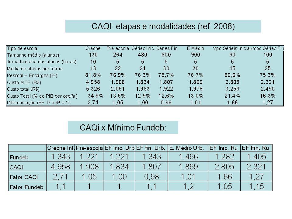 CAQI: etapas e modalidades (ref. 2008) CAQi x Mínimo Fundeb: