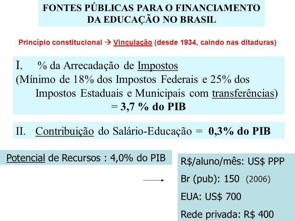 FONTES PÚBLICAS PARA O FINANCIAMENTO DA EDUCAÇÃO NO BRASIL I. % da Arrecadação de Impostos (Mínimo de 18% dos Impostos Federais e 25% dos Impostos Est