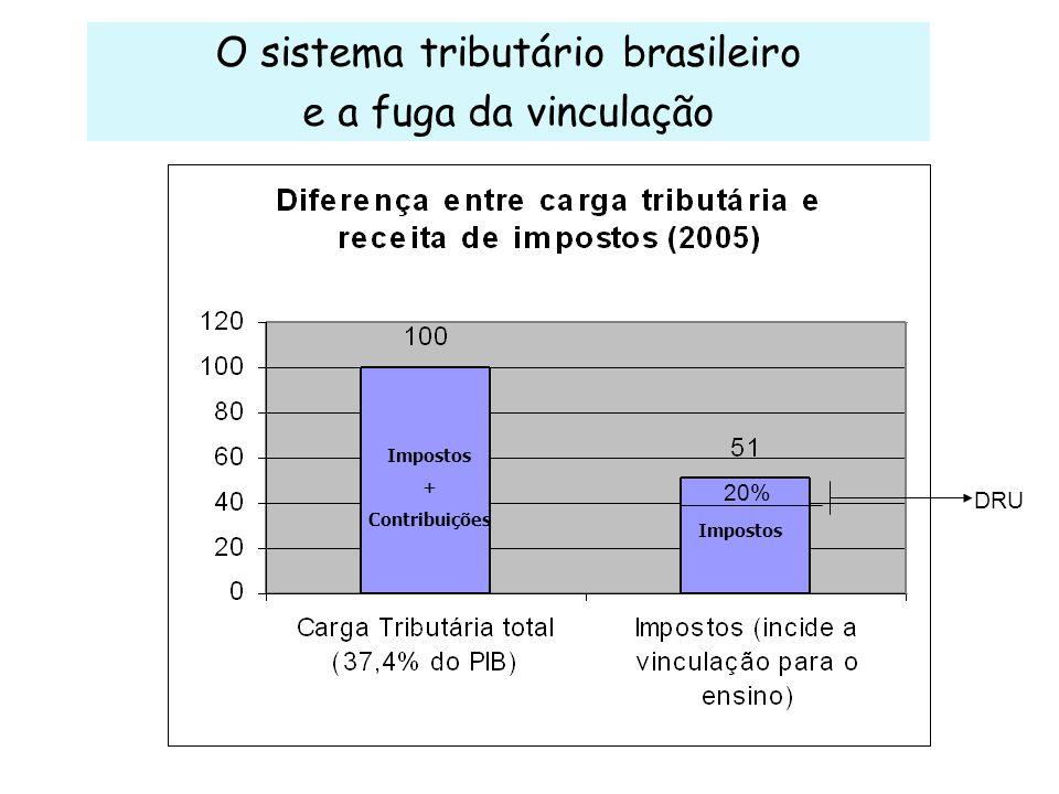 O sistema tributário brasileiro e a fuga da vinculação Impostos + Contribuições 20% DRU