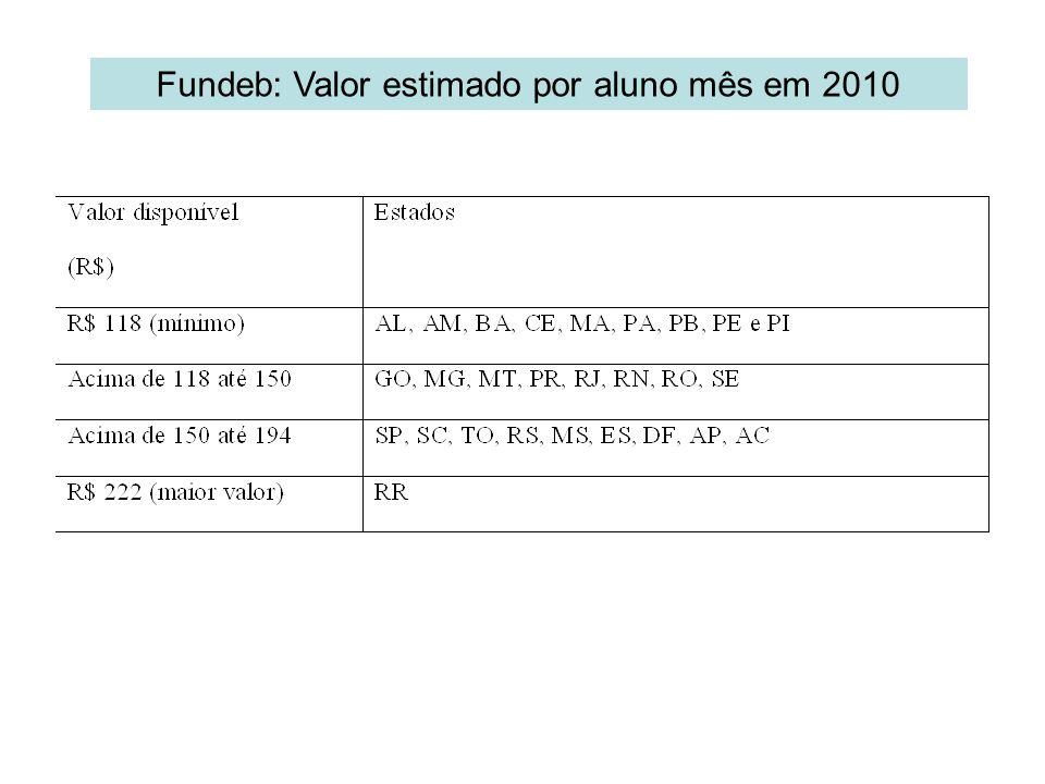 Fundeb: Valor estimado por aluno mês em 2010