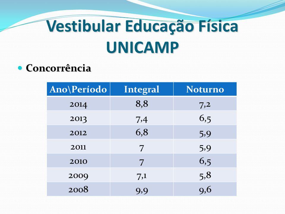 Vestibular Educação Física UNICAMP Concorrência Concorrência Ano\PeríodoIntegralNoturno 20148,87,2 20137,46,5 20126,85,9 201175,9 201076,5 20097,15,8 20089,99,6