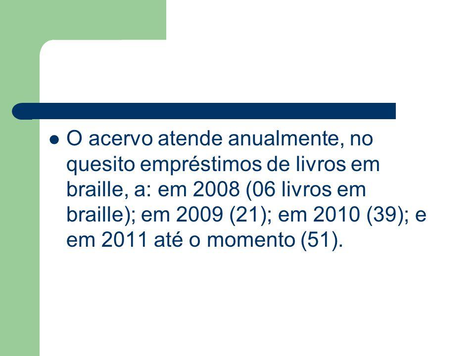 O acervo atende anualmente, no quesito empréstimos de livros em braille, a: em 2008 (06 livros em braille); em 2009 (21); em 2010 (39); e em 2011 até