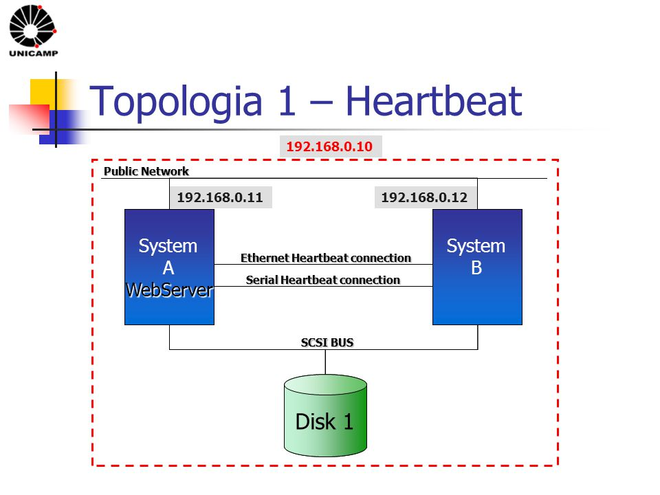 Topologia 1 – Heartbeat Disk 1 Cluster System ADatabase Cluster System B Ethernet Heartbeat connection SCSI BUS Public Network 192.168.0.10 192.168.0.12 192.168.0.11 Serial Heartbeat connection Disk 1 System AWebServer System B Ethernet Heartbeat connection Serial Heartbeat connection SCSI BUS Public Network