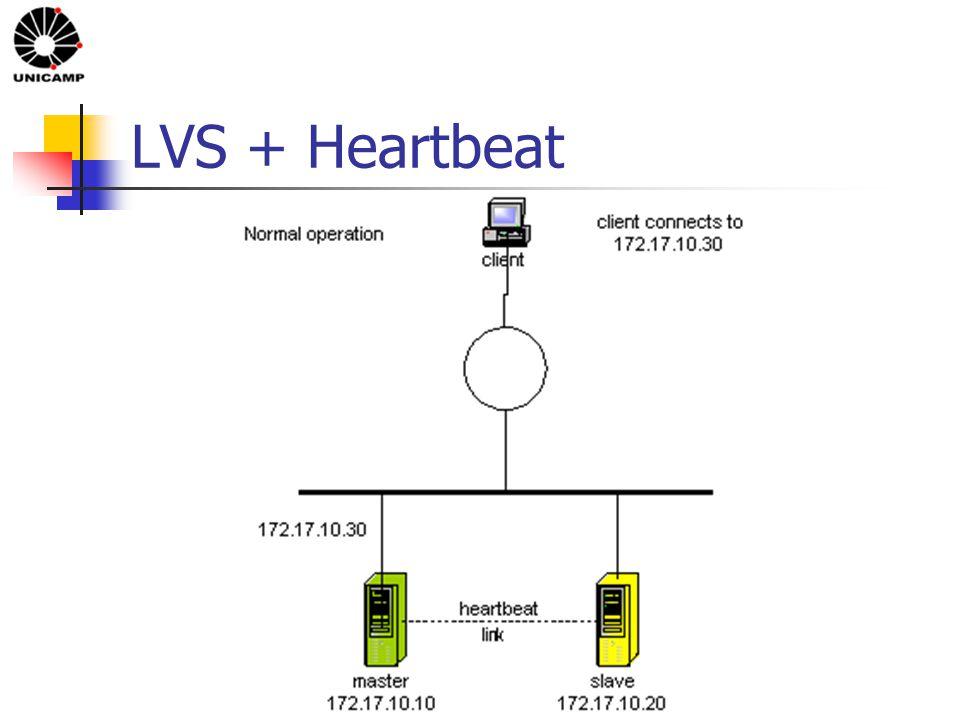 LVS + Heartbeat