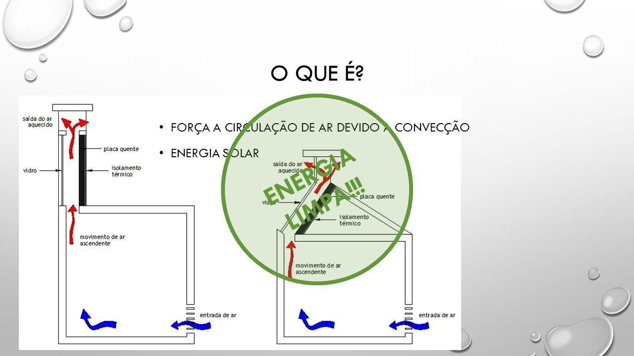FORÇA A CIRCULAÇÃO DE AR DEVIDO A CONVECÇÃO ENERGIA SOLAR O QUE É? ENERGIA LIMPA!!!