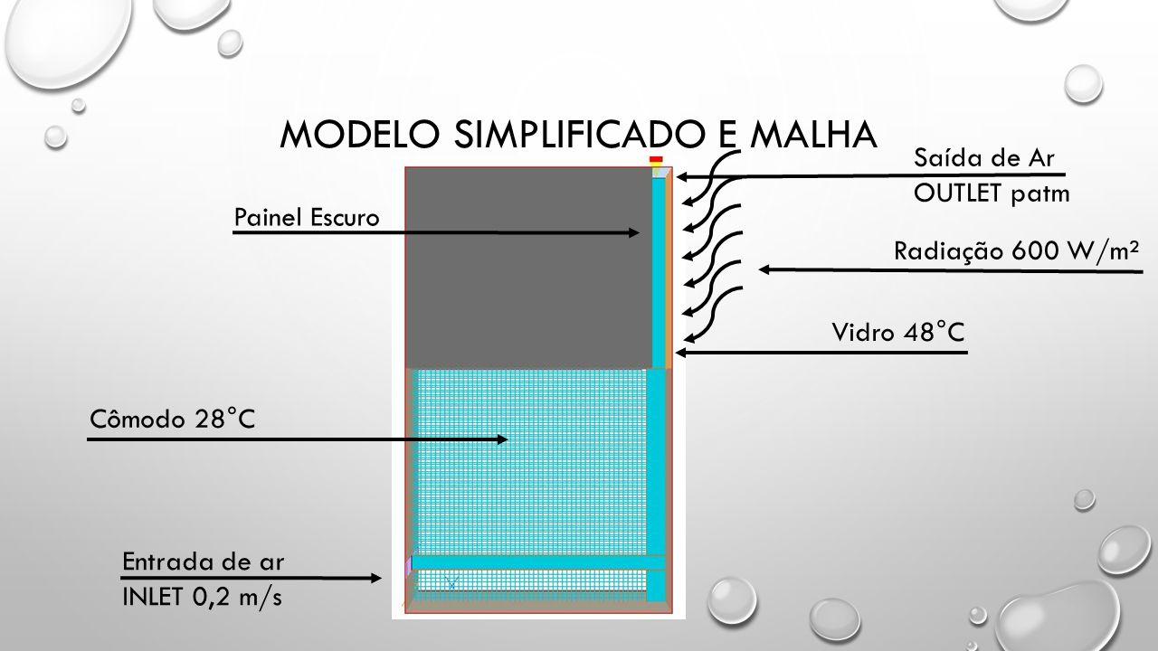 MODELO SIMPLIFICADO E MALHA Vidro 48°C Entrada de ar INLET 0,2 m/s Saída de Ar OUTLET patm Painel Escuro Cômodo 28°C Radiação 600 W/m²