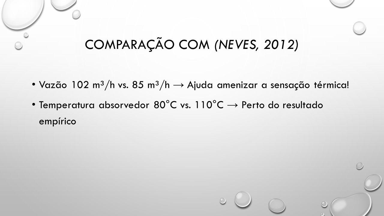 COMPARAÇÃO COM (NEVES, 2012) Vazão 102 m³/h vs. 85 m³/h → Ajuda amenizar a sensação térmica! Temperatura absorvedor 80°C vs. 110°C → Perto do resultad