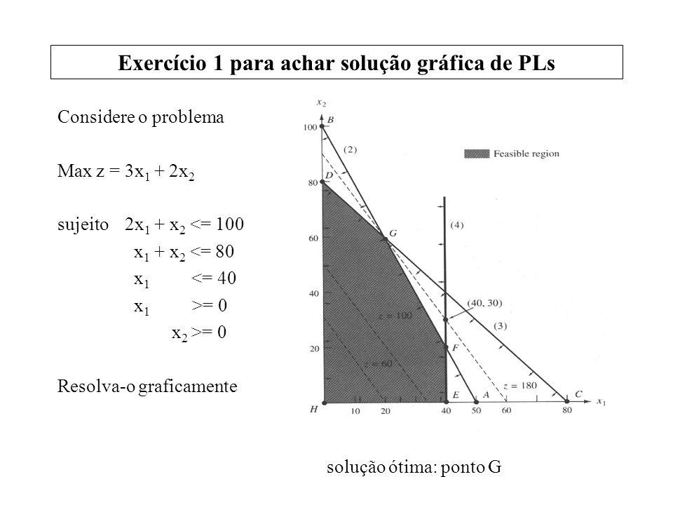 Exercício 1 para achar solução gráfica de PLs Considere o problema Max z = 3x 1 + 2x 2 sujeito 2x 1 + x 2 <= 100 x 1 + x 2 <= 80 x 1 <= 40 x 1 >= 0 x