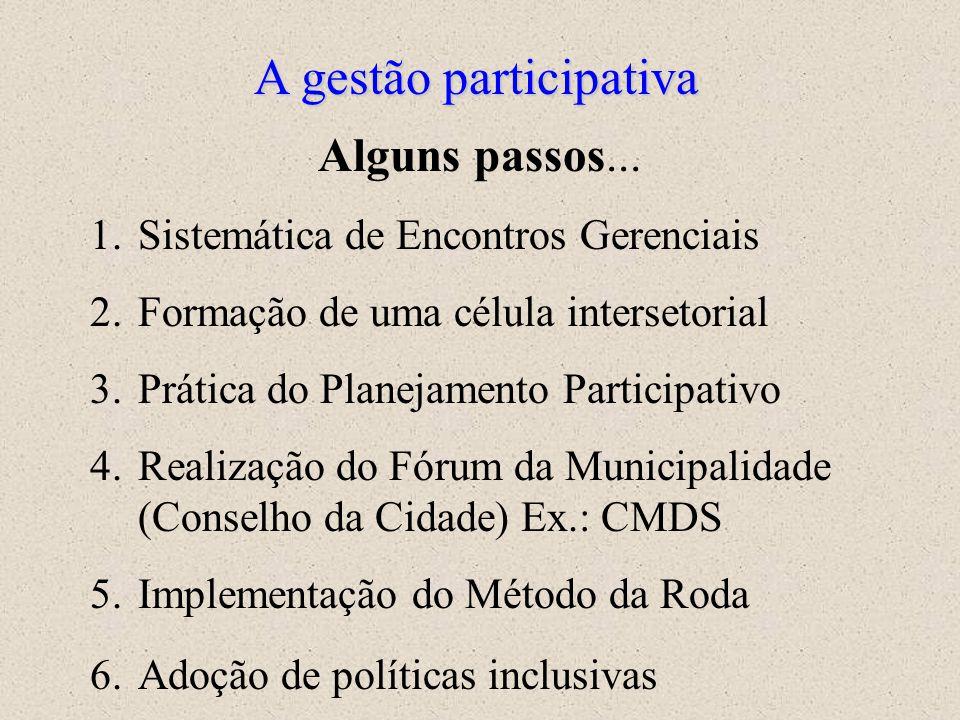 Modelo de organização de municípios saudáveis (Brandão, 2001)
