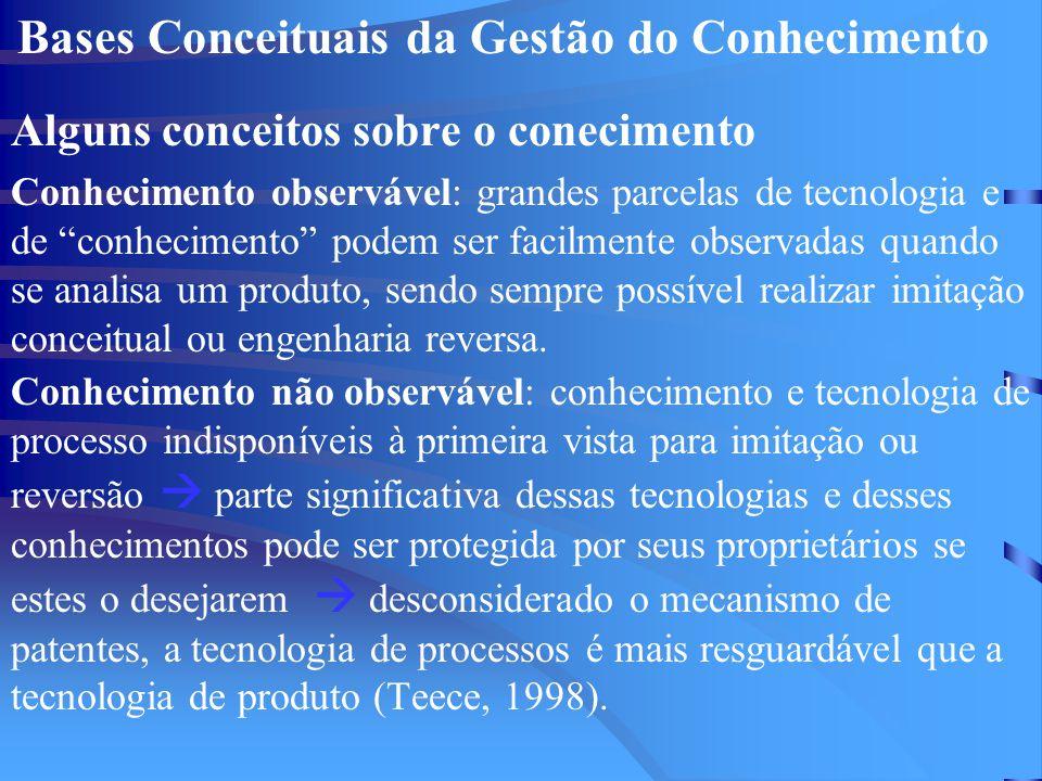 Bases Conceituais da Gestão do Conhecimento Alguns conceitos sobre o conecimento Conhecimento observável: grandes parcelas de tecnologia e de conhecimento podem ser facilmente observadas quando se analisa um produto, sendo sempre possível realizar imitação conceitual ou engenharia reversa.
