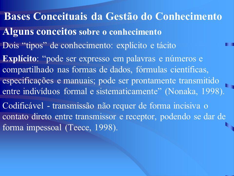 """Bases Conceituais da Gestão do Conhecimento Alguns conceitos sobre o conhecimento Dois """"tipos"""" de conhecimento: explícito e tácito Explícito: """"pode se"""