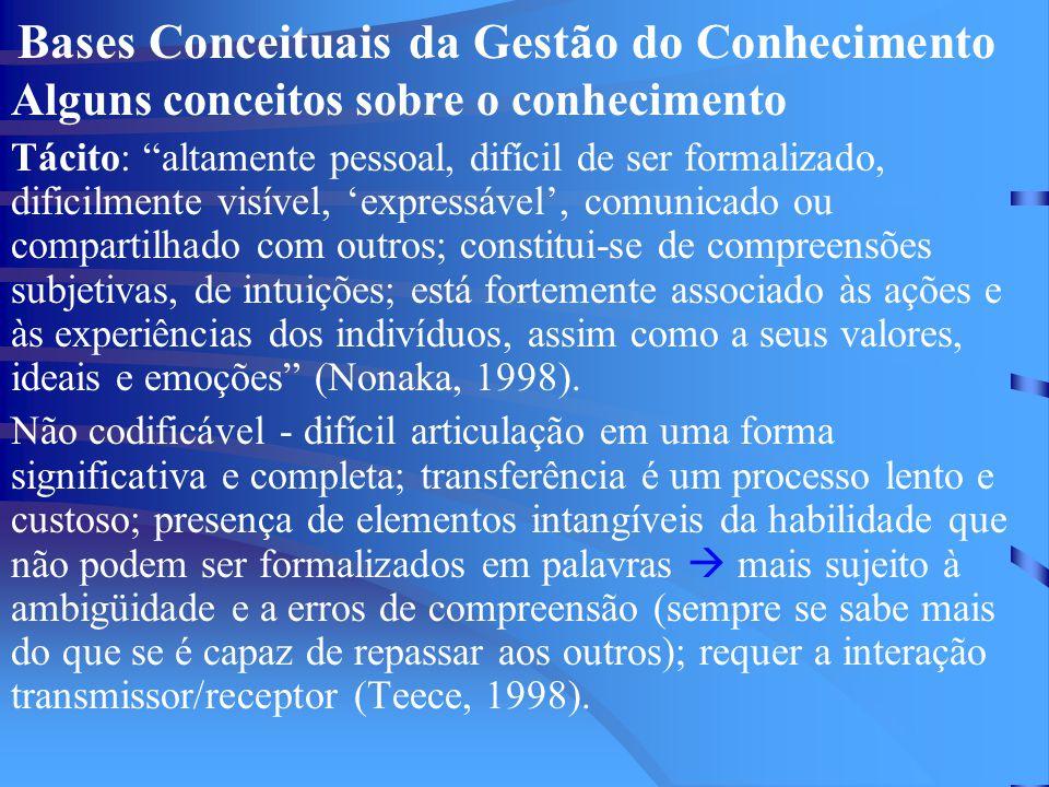 """Bases Conceituais da Gestão do Conhecimento Alguns conceitos sobre o conhecimento Tácito: """"altamente pessoal, difícil de ser formalizado, dificilmente"""