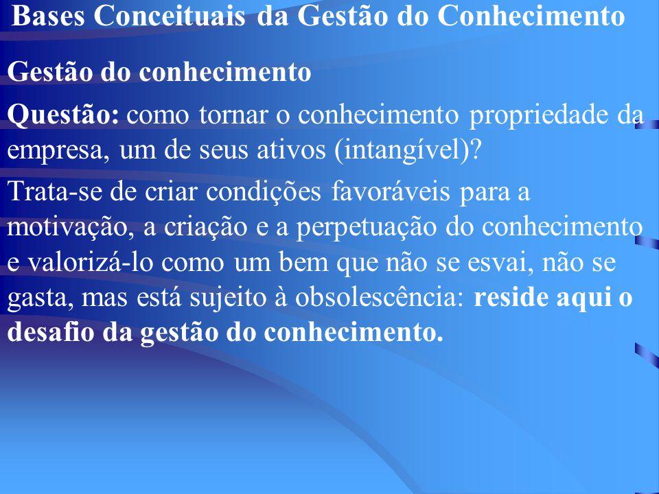 Bases Conceituais da Gestão do Conhecimento Gestão do conhecimento Questão: como tornar o conhecimento propriedade da empresa, um de seus ativos (intangível).