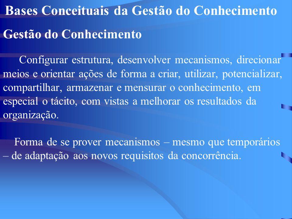 Bases Conceituais da Gestão do Conhecimento Gestão do Conhecimento Configurar estrutura, desenvolver mecanismos, direcionar meios e orientar ações de